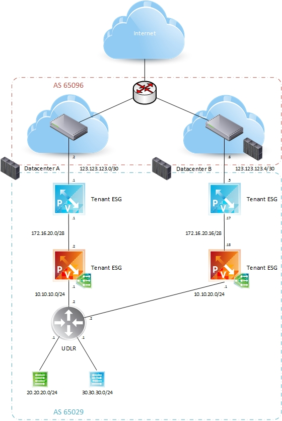 VMware NSX and BGP Design and Configuration | CloudXtreme