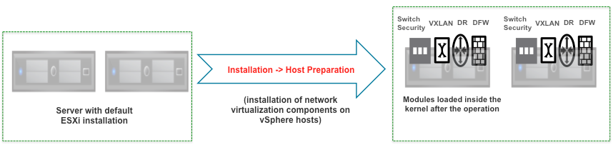 Prepare Clusters for NSX
