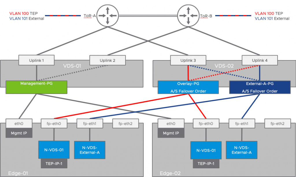 Static Routing and HA VIP Design – Edge Node on two VDS with four Physical NICs