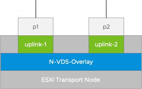 NSX-T Uplink Profile | CloudXtreme
