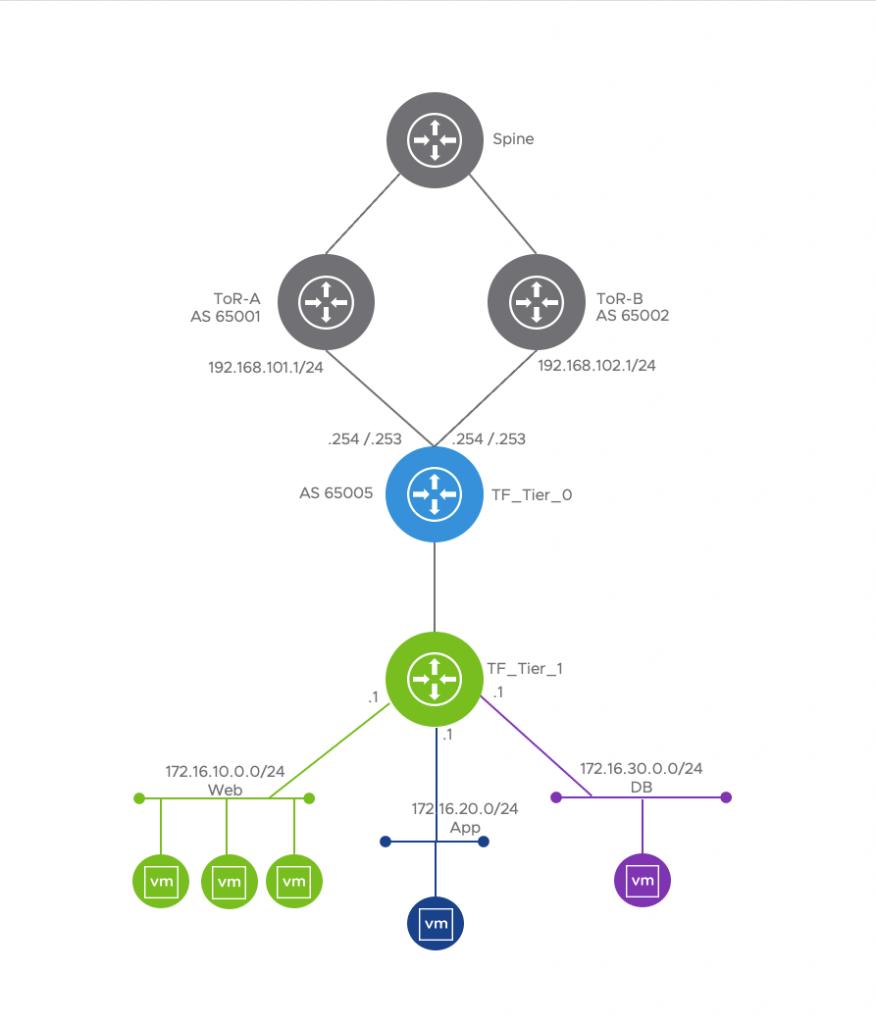 Active/Active Tier-0 with Tier-1 Gateways