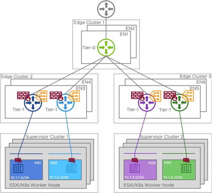 Dedicated Edge Cluster for Tier-0 and Tier-1 Edge Clusters for each Supervisor Cluster